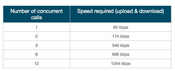 speed for VoIP