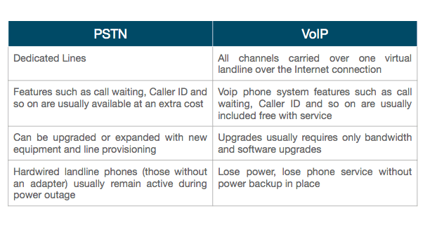 VoIP - 10 most commonly asked questions - Blueface